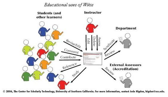 Collaborative Teaching Wiki : Image gallery wikis